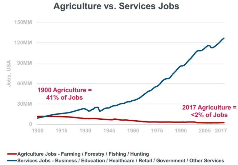 20180613 práce zemědělství vs služby2