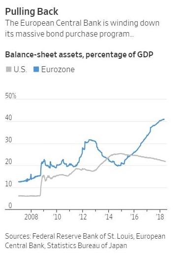 ECB rozvaha k HDP