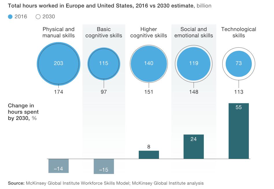 automatizace a trh práce