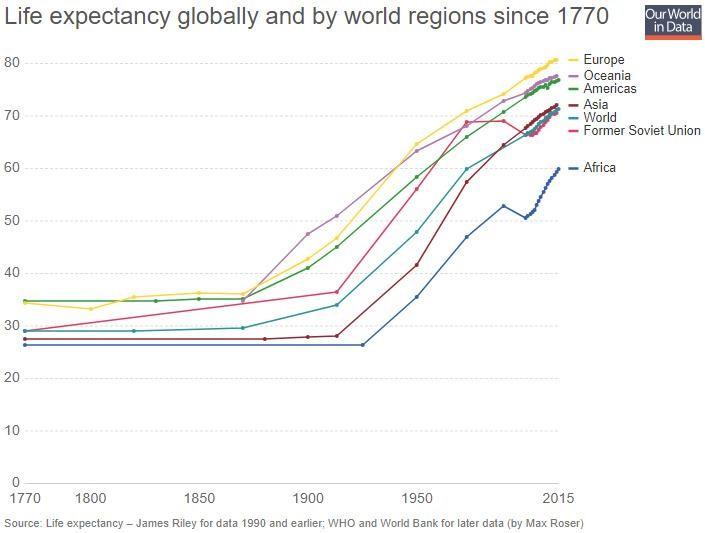 délka života v zemích