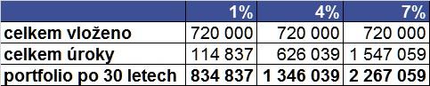 hodnota portfolia-různé úrokové sazby
