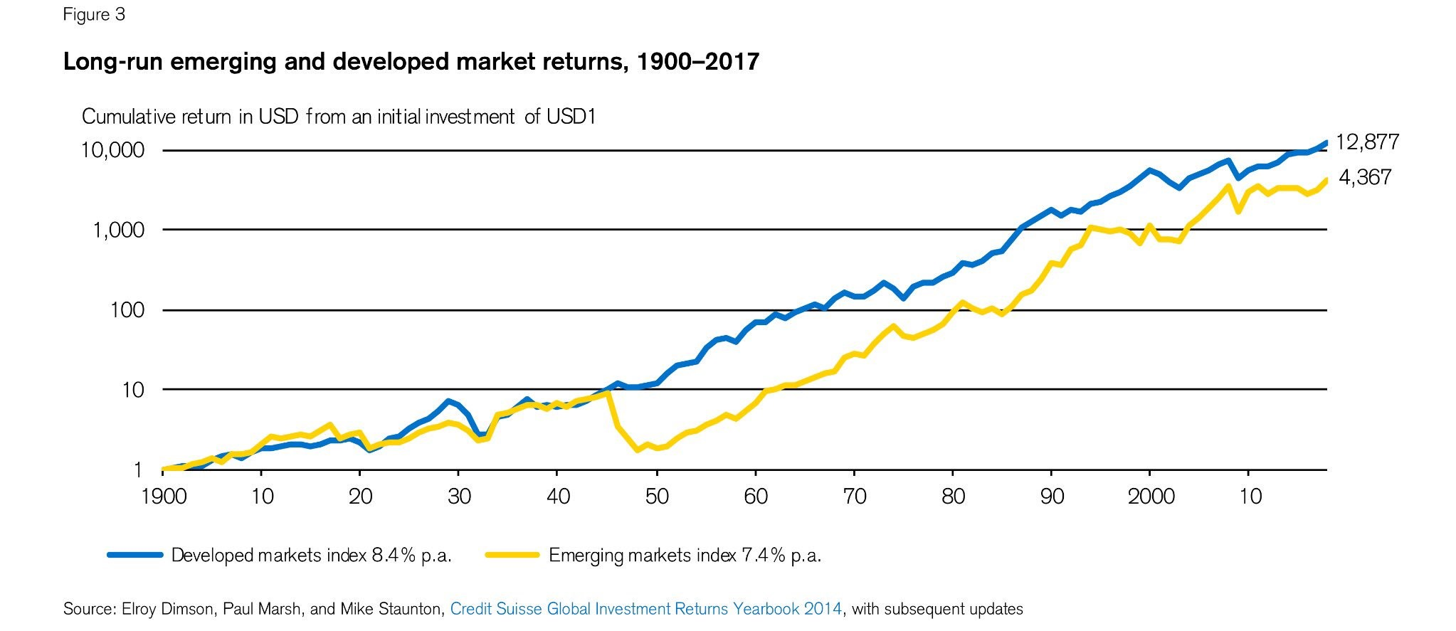 výkonnost akcií rozvinutých trhů