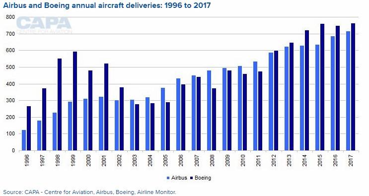Airbus a Boeing výroba