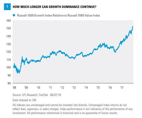 growth vs value akcie