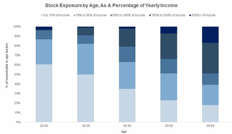 Američané-akcie-příjem-věk