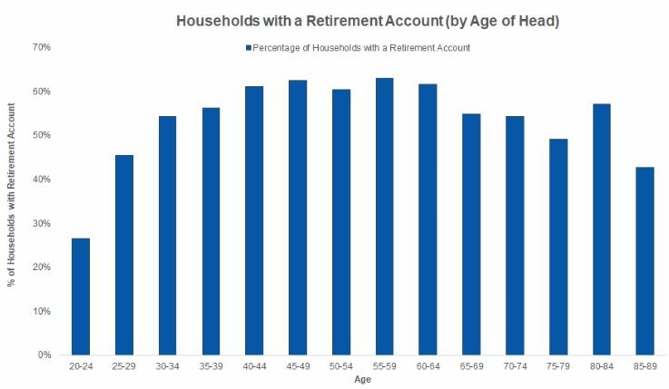 Američané-penzijní účty