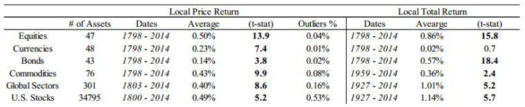 Dlouhodobá výnosnost aktiv