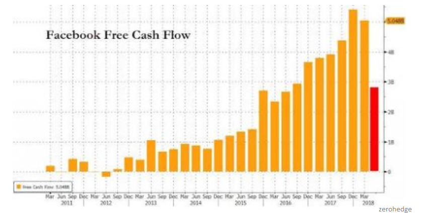 Facebook free cash flow