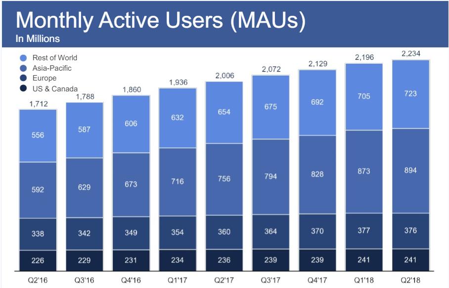 Facebook počet uživatelů