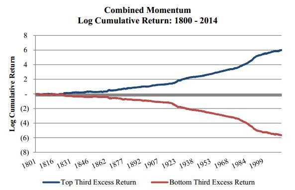 Momentum - kumulativní graf