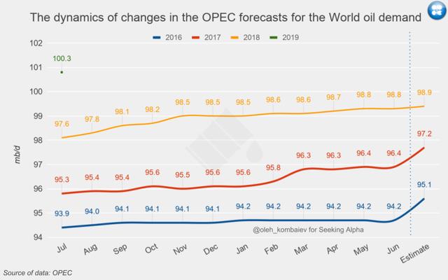Ropa globální poptávka