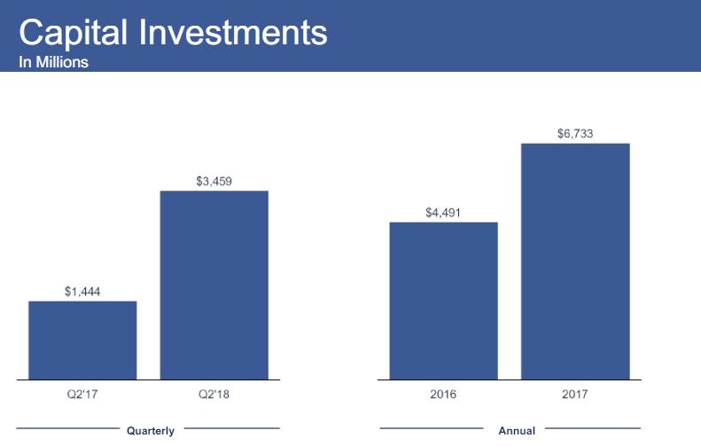 kapitálové investice Facebook