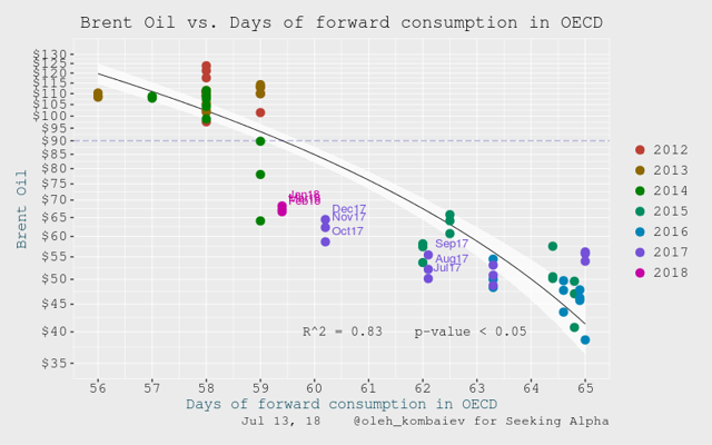 na kolik dní spotřeby vyjdou zásoby ropy