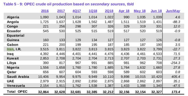 produkce OPEC