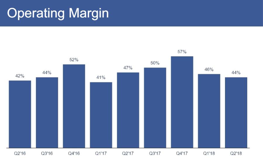 provozní marže Facebook