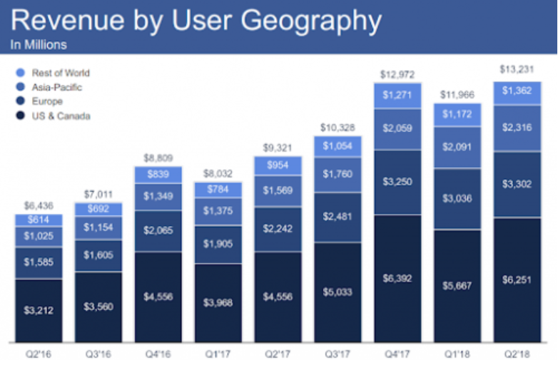 tržby facebook