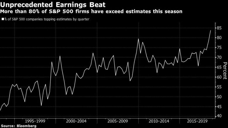 20180808 pozitivní zisková překvapení USA