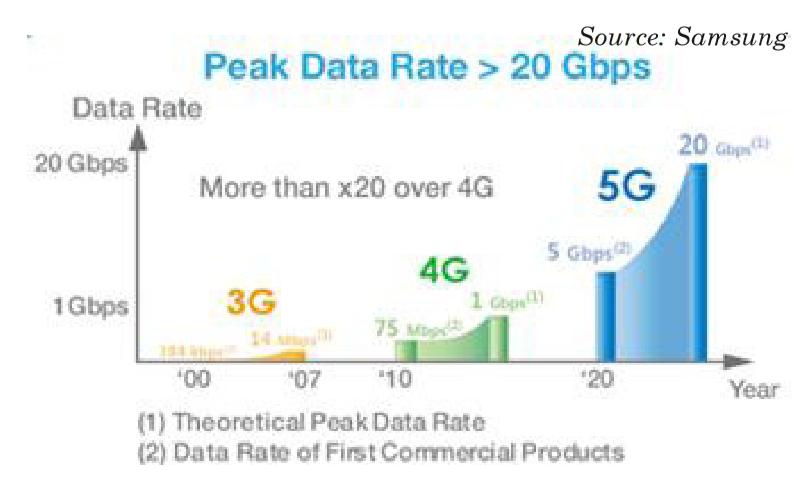 5G latence