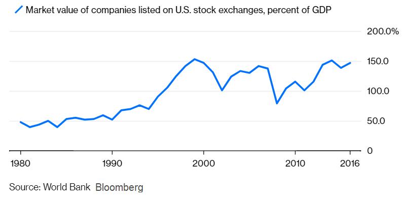 Celková tržní kapitalizace na HDP