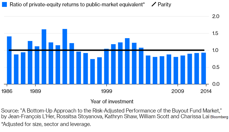 rizikově očištěných výnosů private equity firem a veřejně obchodovaných společností