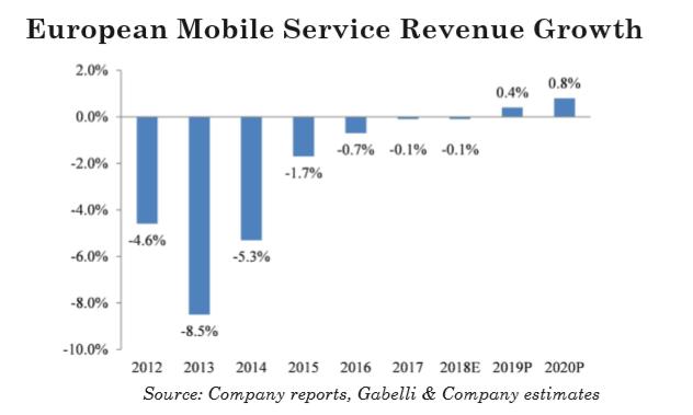 tržby operátorů z 5G