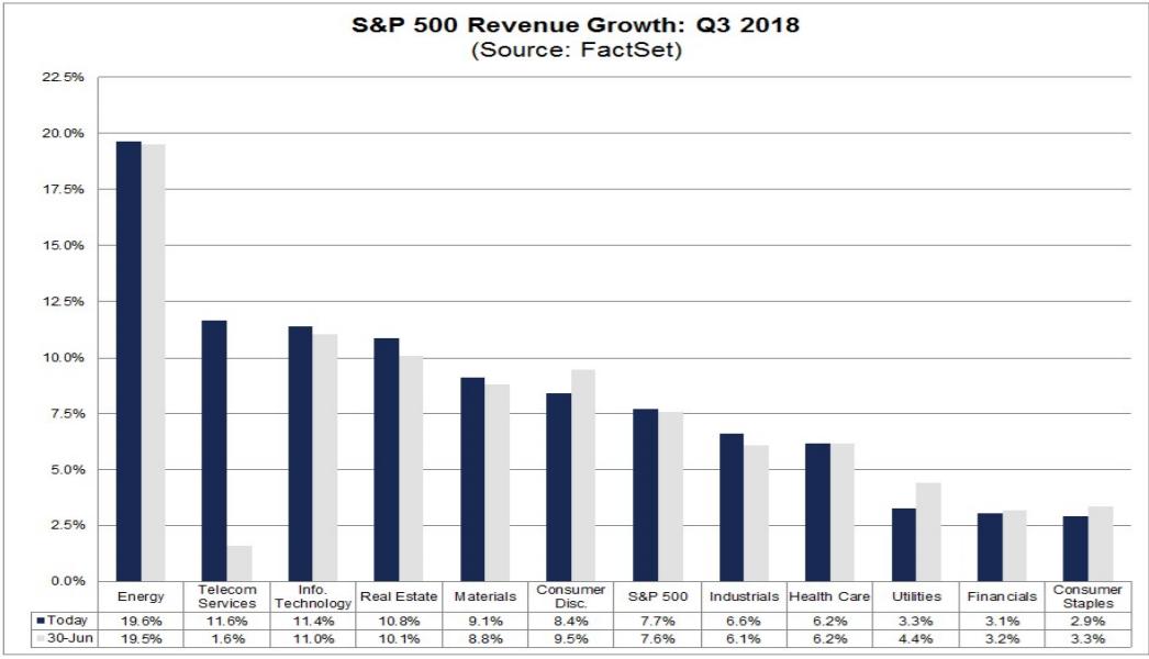 výsledková sezóna tržby