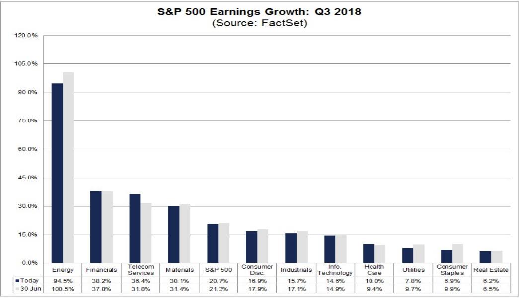 výsledková sezóna zisky
