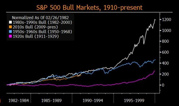 býčí trhy v USA