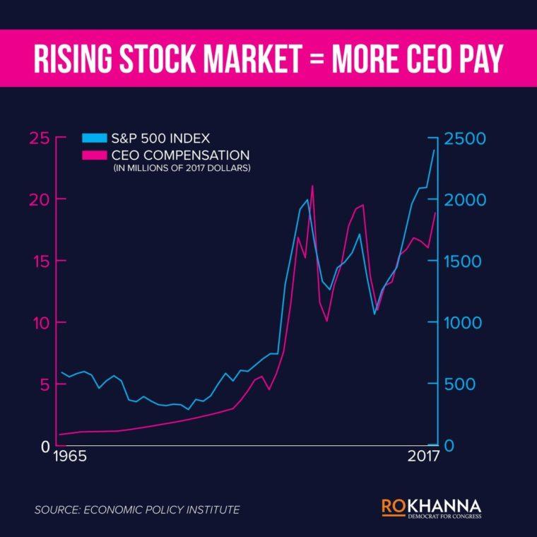 plat CEO a akciový trh v USA