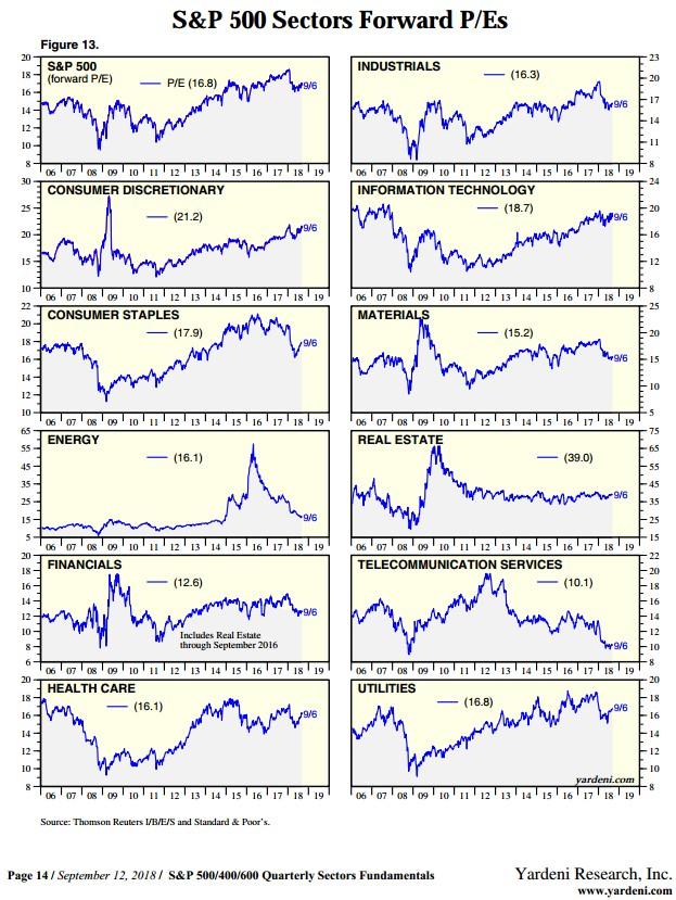 akciové sektory PE poměr