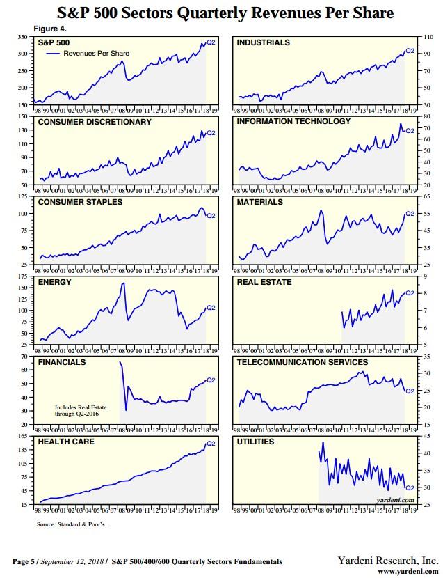 akciové sektory tržby