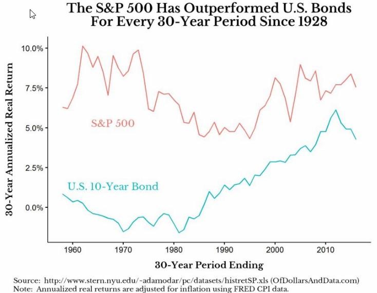 akcie dluhopisy investiční horizont