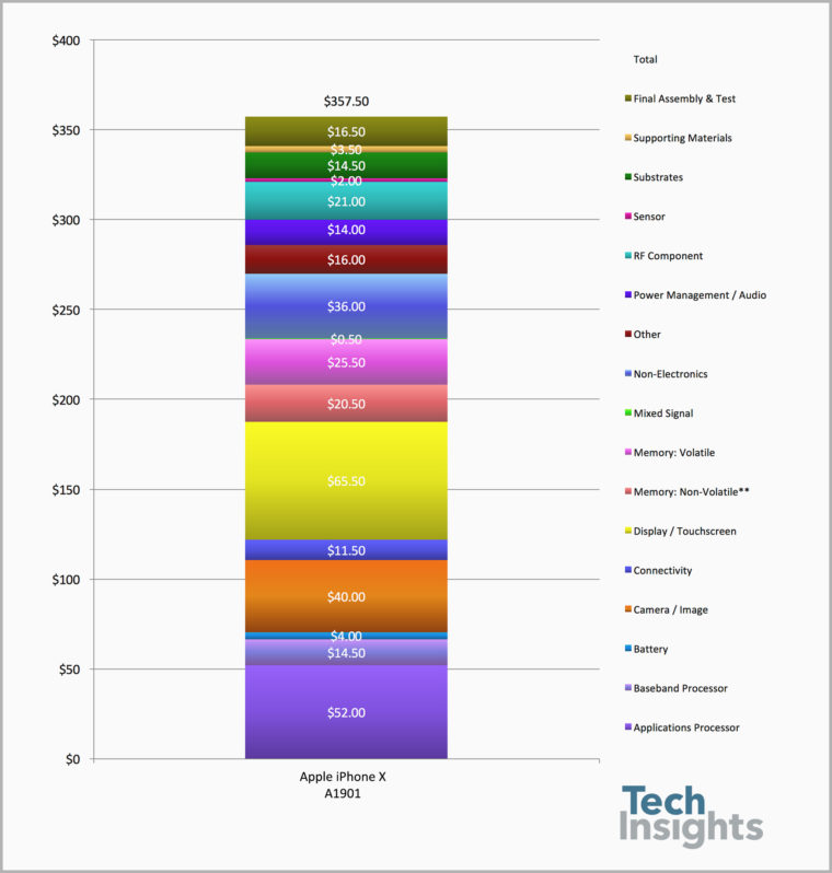 Apple-iPhone-X-Components-Costing