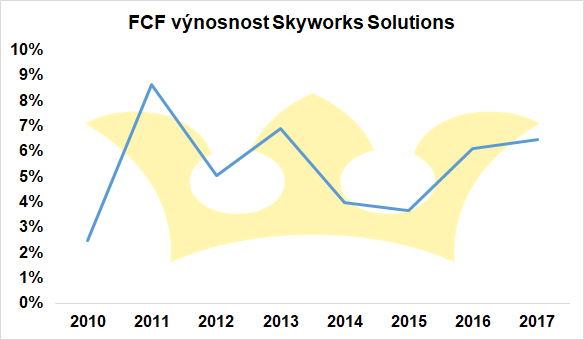 FCF Skyworks Solutions