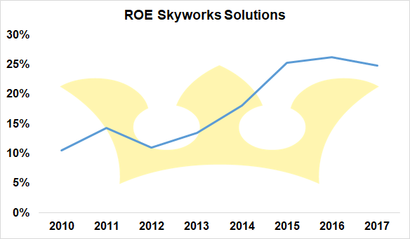 Roe Skyworks Solutions