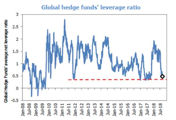 20181009 Finlord finanční páka hedgeové fondy
