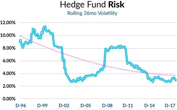 20181009 Finlord riziko hedgeové fondy