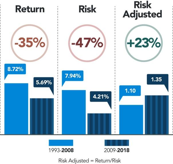 20181009 Finlord rizikově očištěný výnos hedgeové-fondy