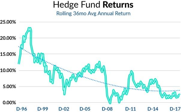 20181009 Finlord výkonnost hedgeové fondy