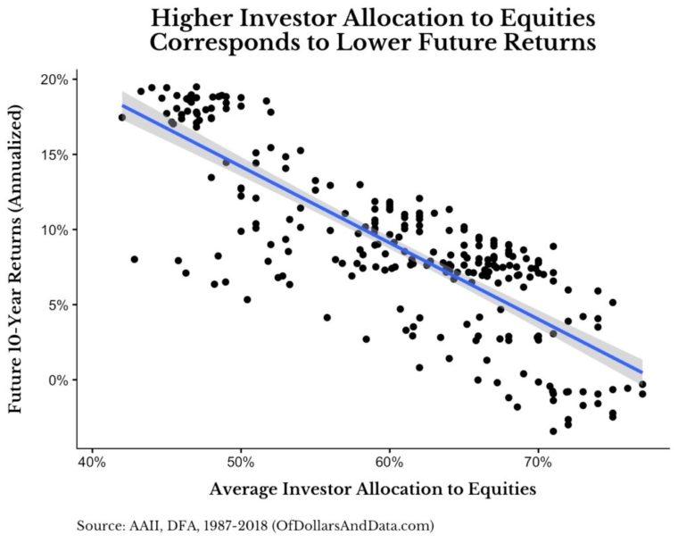 Finlord investorská alokace do akcií a výnosy