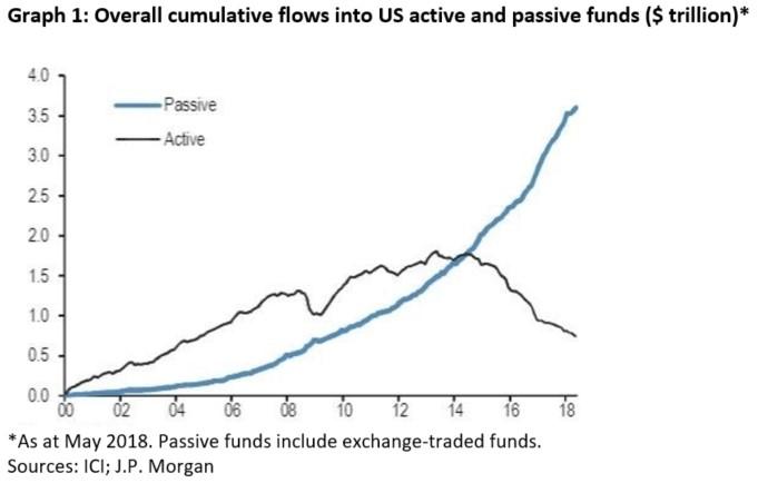 přítok kapitálu do fondů v USA