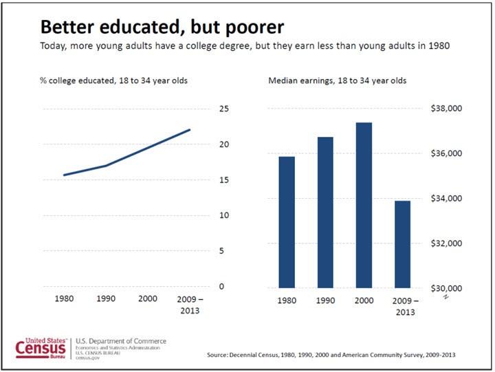 Finlord mladí lidé vzdělání a příjmy