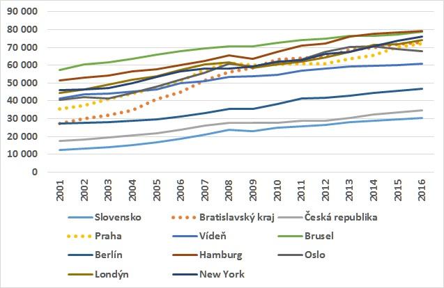 Praha a Bratislava HDP na člověka