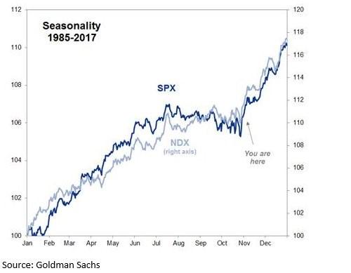 US akcie sezónnost