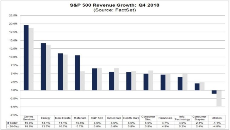 20181121 Finlord Factset odhad růstu tržeb SP500