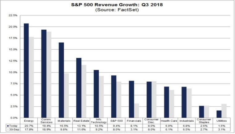 20181121 Finlord Factset růst tržeb SP500