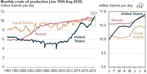 ropa a její produkce