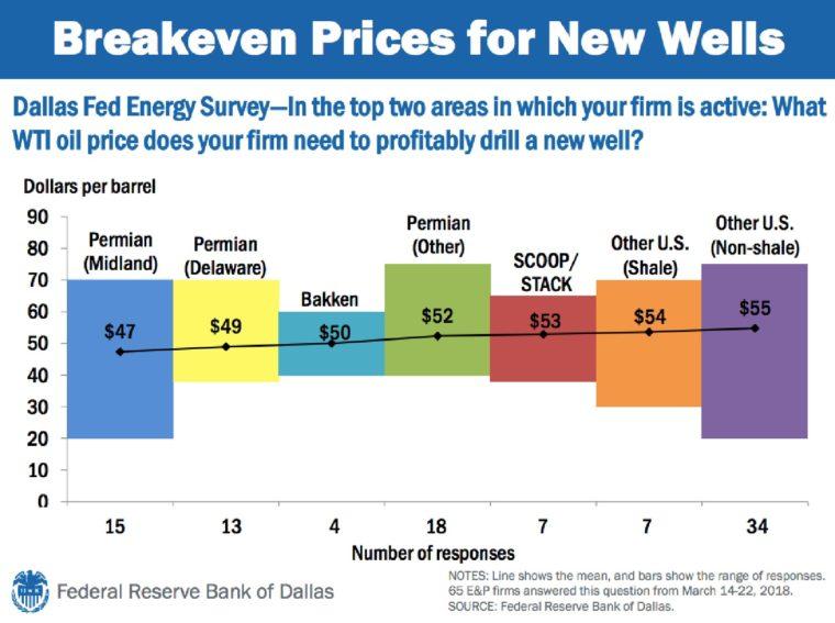 ropa mezní cena těžby v USA