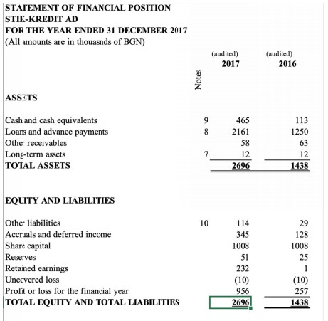 P2B Bondster a Stik-Credit rozvaha