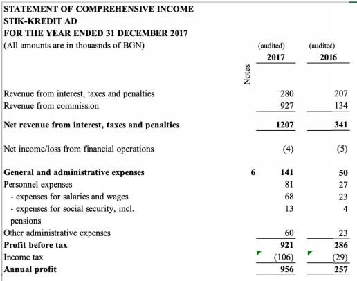 P2B Bondster a Stik-Credit výsledky
